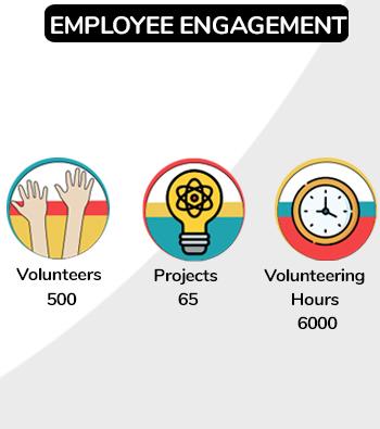 Employee Engagement Programs